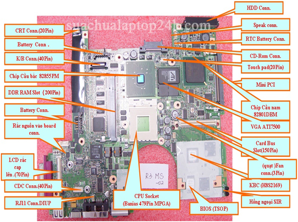 Cấu trúc mainboard MTXT (có card VGA rời ATI)